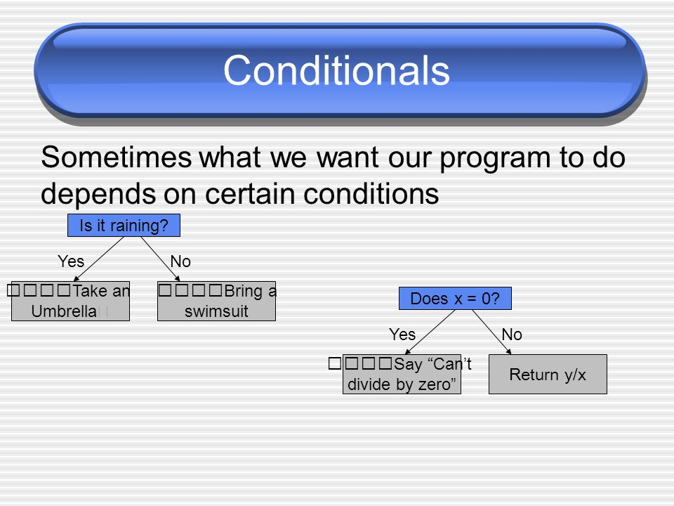 Conditionals Sometimes what we want our program to do depends on certain conditions Is it raining.