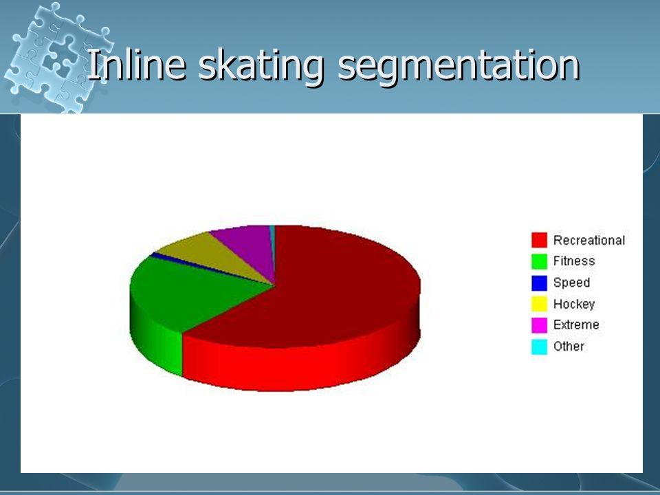 Inline skating segmentation