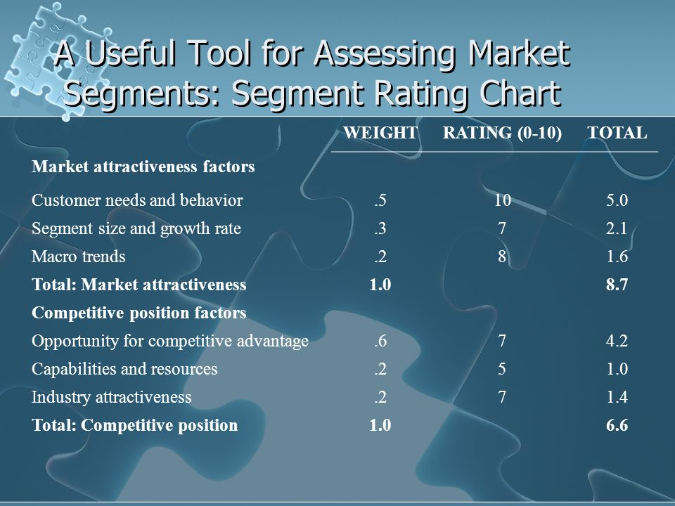 A Useful Tool for Assessing Market Segments: Segment Rating Chart WEIGHTRATING (0-10)TOTAL Market attractiveness factors Customer needs and behavior.5105.0 Segment size and growth rate.372.1 Macro trends.281.6 Total: Market attractiveness1.08.7 Competitive position factors Opportunity for competitive advantage.674.2 Capabilities and resources.251.0 Industry attractiveness.271.4 Total: Competitive position1.06.6