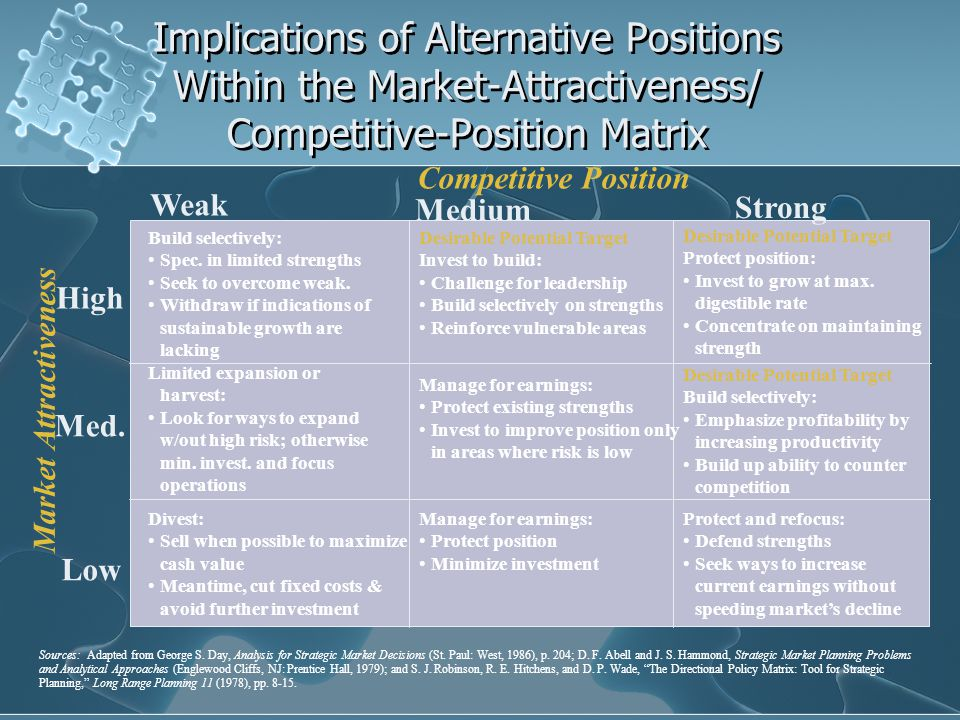 Implications of Alternative Positions Within the Market-Attractiveness/ Competitive-Position Matrix High Low Med.