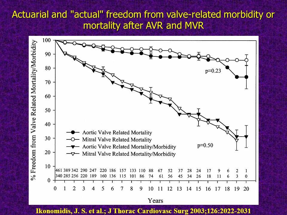 Ikonomidis, J. S. et al.; J Thorac Cardiovasc Surg 2003;126:2022-2031 Actuarial and