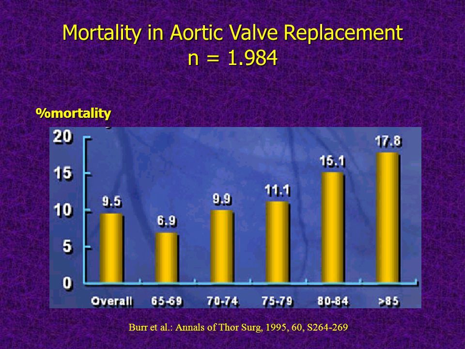 Mortality in Aortic Valve Replacement n = 1.984 %mortality Burr et al.: Annals of Thor Surg, 1995, 60, S264-269