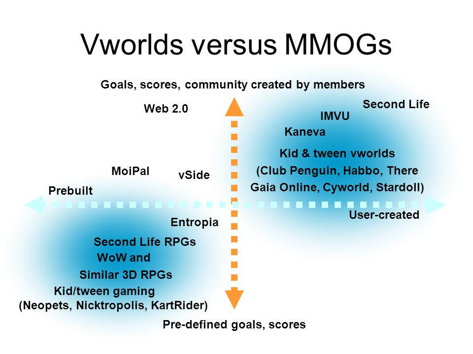 Goals, scores, community created by members Pre-defined goals, scores User-created Prebuilt Vworlds versus MMOGs Second Life RPGs Entropia Kid & tween vworlds (Club Penguin, Habbo, There Gaia Online, Cyworld, Stardoll) WoW and Similar 3D RPGs Kaneva Second Life Web 2.0 MoiPal IMVU vSide Kid/tween gaming (Neopets, Nicktropolis, KartRider)