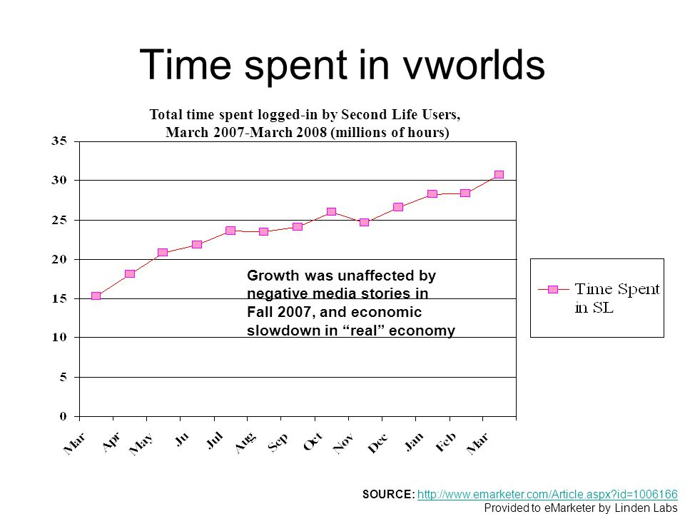 Time spent in vworlds SOURCE: http://www.emarketer.com/Article.aspx id=1006166http://www.emarketer.com/Article.aspx id=1006166 Provided to eMarketer by Linden Labs Total time spent logged-in by Second Life Users, March 2007-March 2008 (millions of hours) Growth was unaffected by negative media stories in Fall 2007, and economic slowdown in real economy