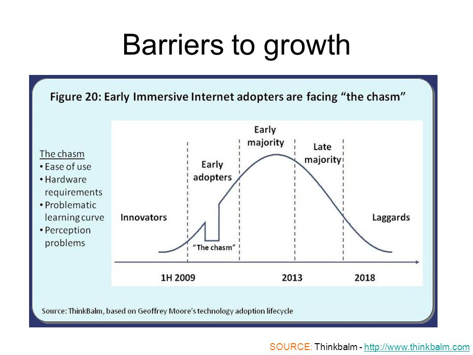 Barriers to growth SOURCE: Thinkbalm - http://www.thinkbalm.comhttp://www.thinkbalm.com