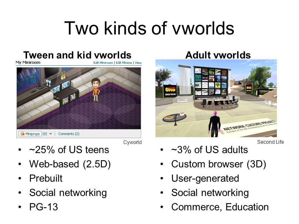 Two kinds of vworlds Tween and kid vworldsAdult vworlds ~25% of US teens Web-based (2.5D) Prebuilt Social networking PG-13 ~3% of US adults Custom browser (3D) User-generated Social networking Commerce, Education Cyworld Second Life