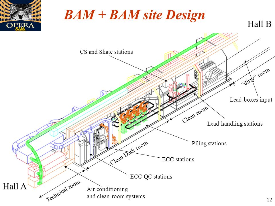 12 BAM + BAM site Design Technical room Clean Dark room Clean room dirty room Air conditioning and clean room systems Piling stations Lead handling stations ECC stations ECC QC stations Hall A Hall B CS and Skate stations Lead boxes input