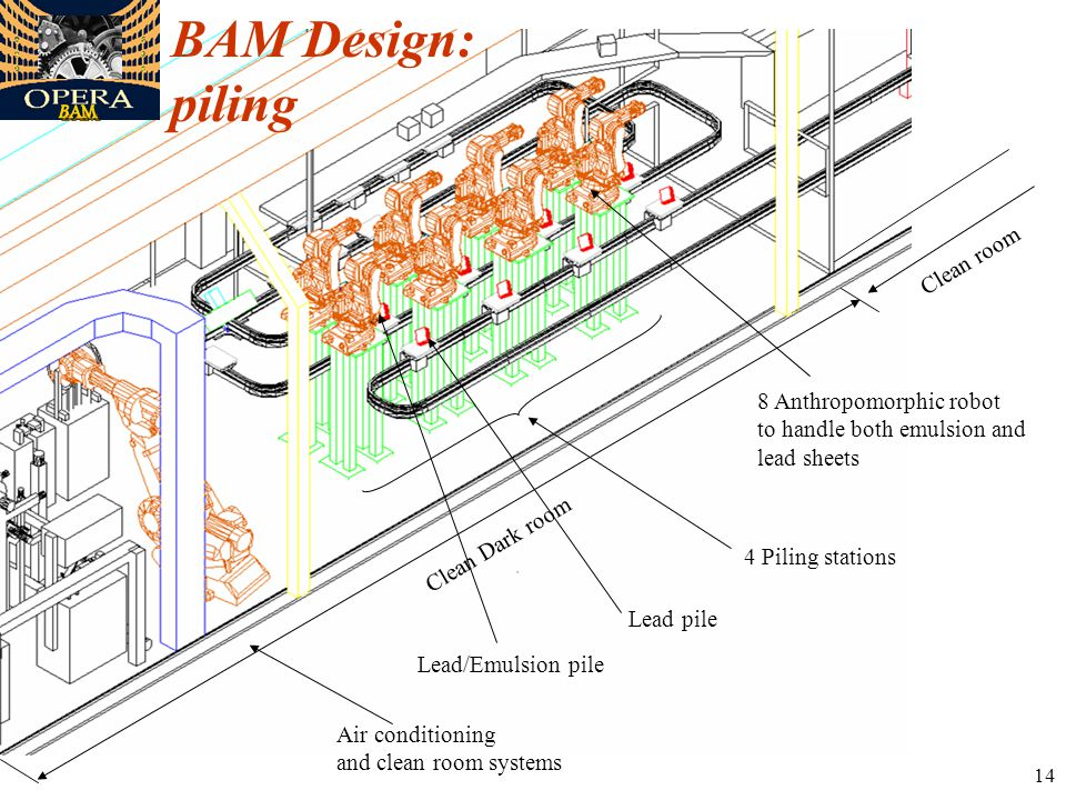 14 BAM Design: piling Clean Dark room Clean room Air conditioning and clean room systems 4 Piling stations 8 Anthropomorphic robot to handle both emulsion and lead sheets Lead pile Lead/Emulsion pile