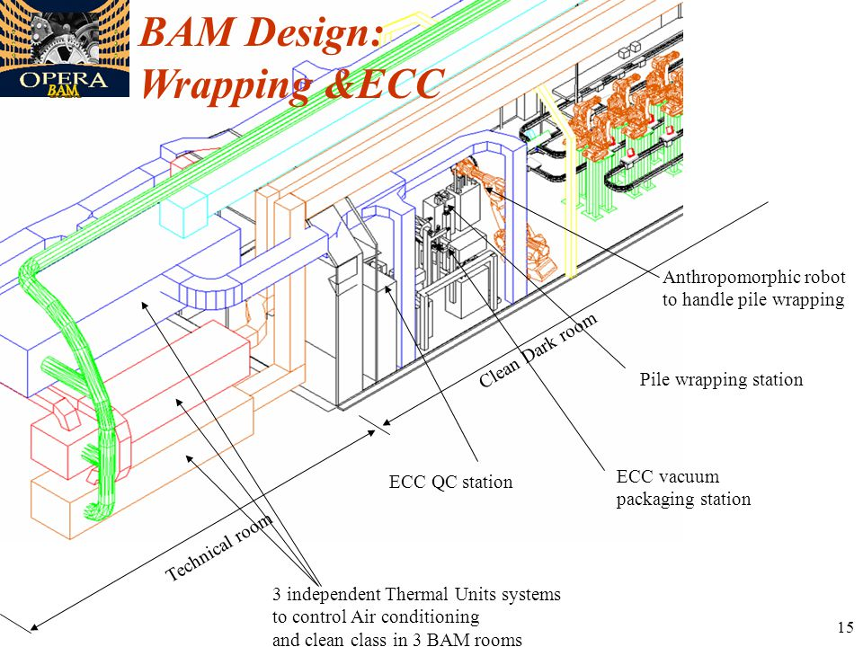 15 BAM Design: Wrapping &ECC Clean Dark room Technical room 3 independent Thermal Units systems to control Air conditioning and clean class in 3 BAM rooms Pile wrapping station Anthropomorphic robot to handle pile wrapping ECC vacuum packaging station ECC QC station