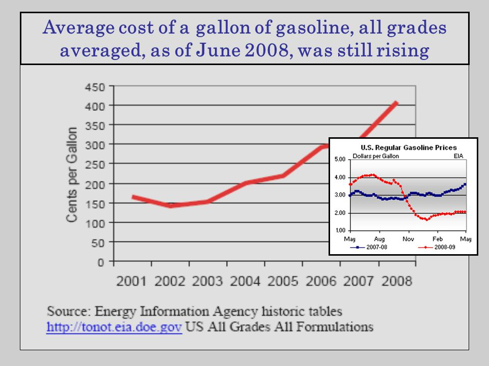 Average cost of a gallon of gasoline, all grades averaged, as of June 2008, was still rising
