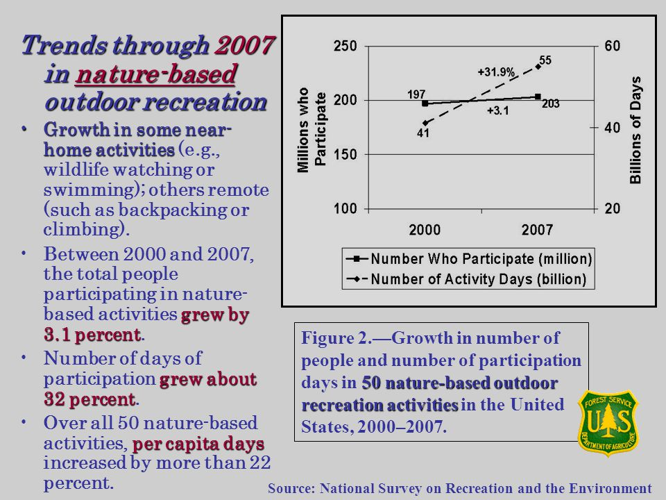 Trends through 2007 in nature-based outdoor recreation Growth in some near- home activitiesGrowth in some near- home activities (e.g., wildlife watching or swimming); others remote (such as backpacking or climbing).