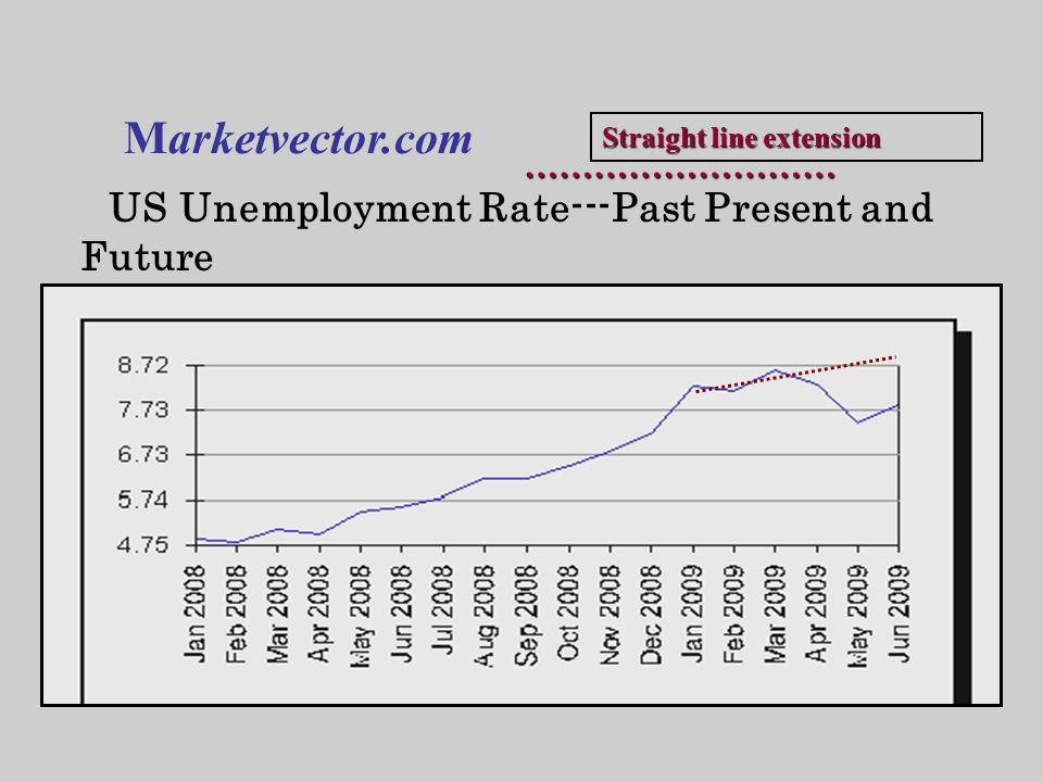 US Unemployment Rate---Past Present and Future Marketvector.com ……………………… Straight line extension