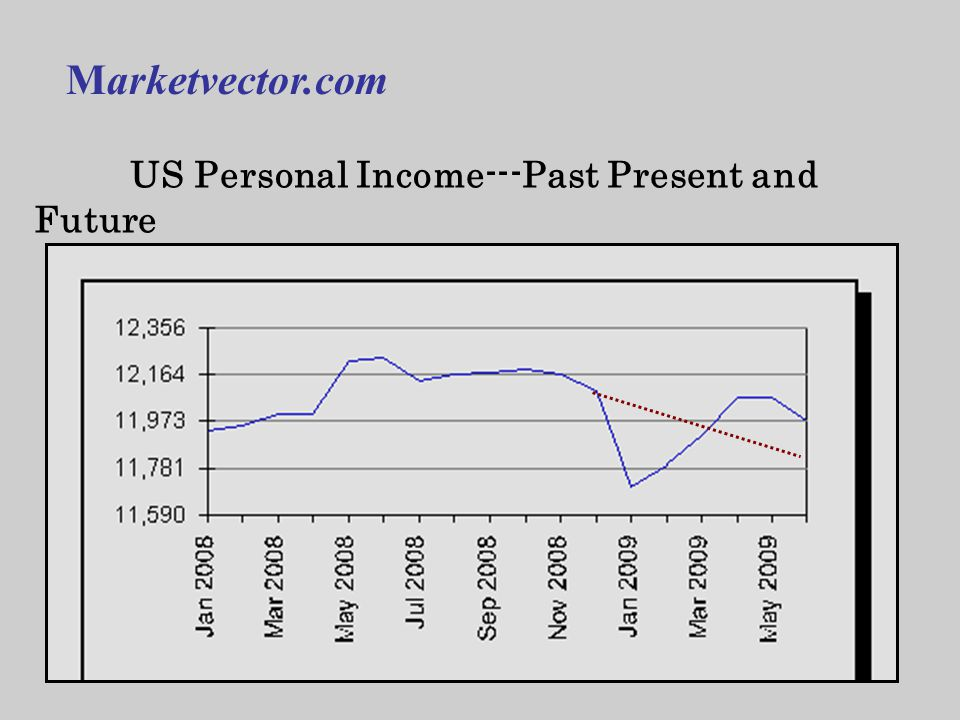 US Personal Income---Past Present and Future Marketvector.com