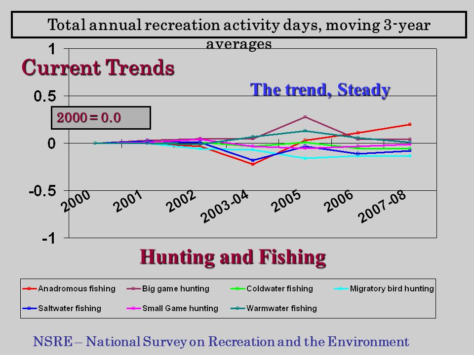 Total annual recreation activity days, moving 3-year averages NSRE – National Survey on Recreation and the Environment Hunting and Fishing The trend, Steady Current Trends 2000 = 0.0