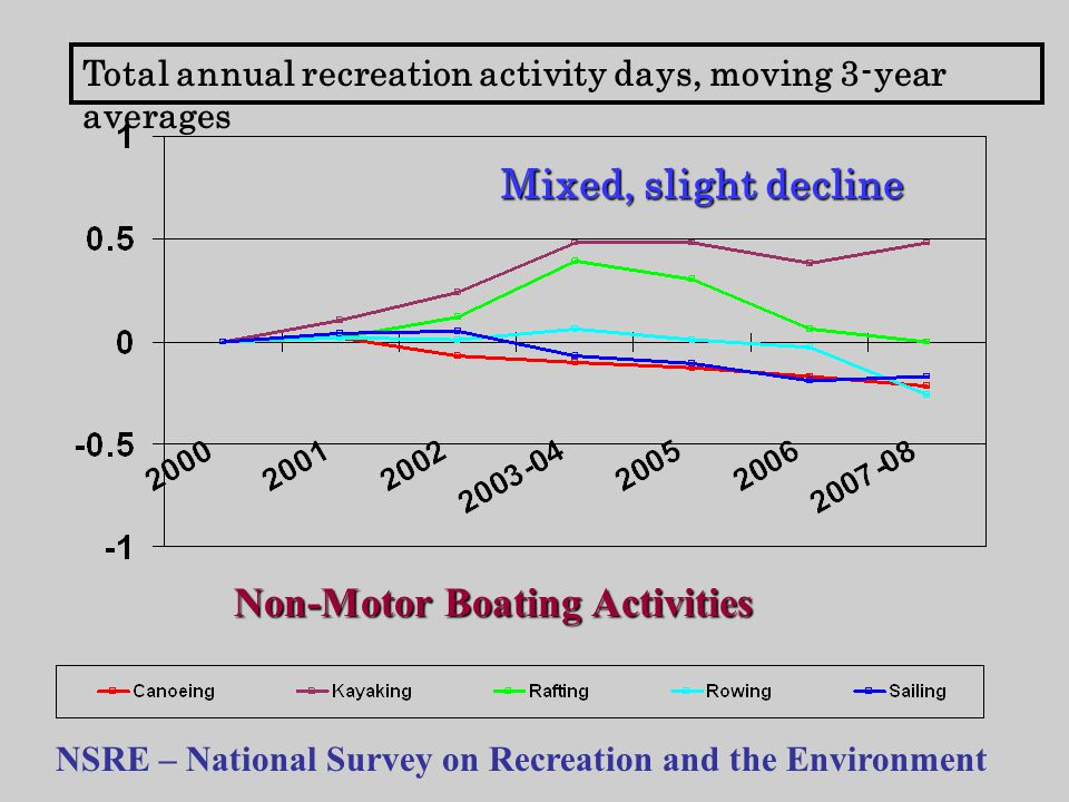 Total annual recreation activity days, moving 3-year averages NSRE – National Survey on Recreation and the Environment Non-Motor Boating Activities Mixed, slight decline