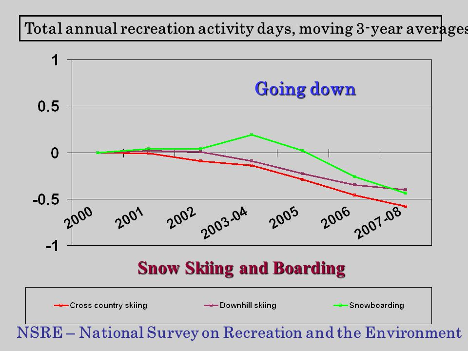 Total annual recreation activity days, moving 3-year averages NSRE – National Survey on Recreation and the Environment Snow Skiing and Boarding Going down