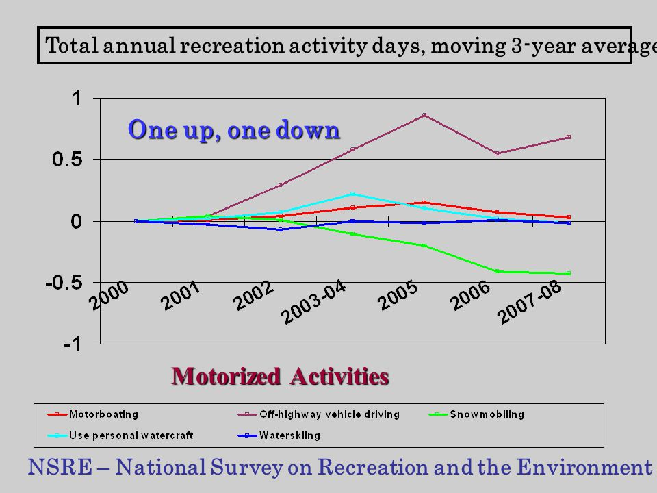 Total annual recreation activity days, moving 3-year averages NSRE – National Survey on Recreation and the Environment Motorized Activities One up, one down
