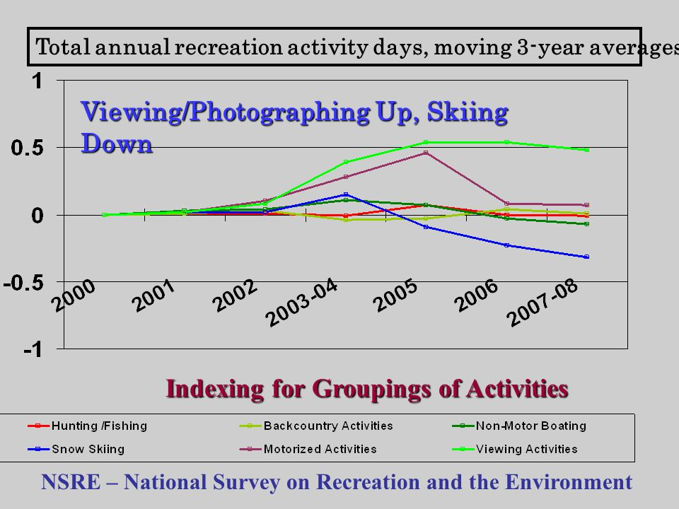 Total annual recreation activity days, moving 3-year averages Indexing for Groupings of Activities Viewing/Photographing Up, Skiing Down NSRE – National Survey on Recreation and the Environment
