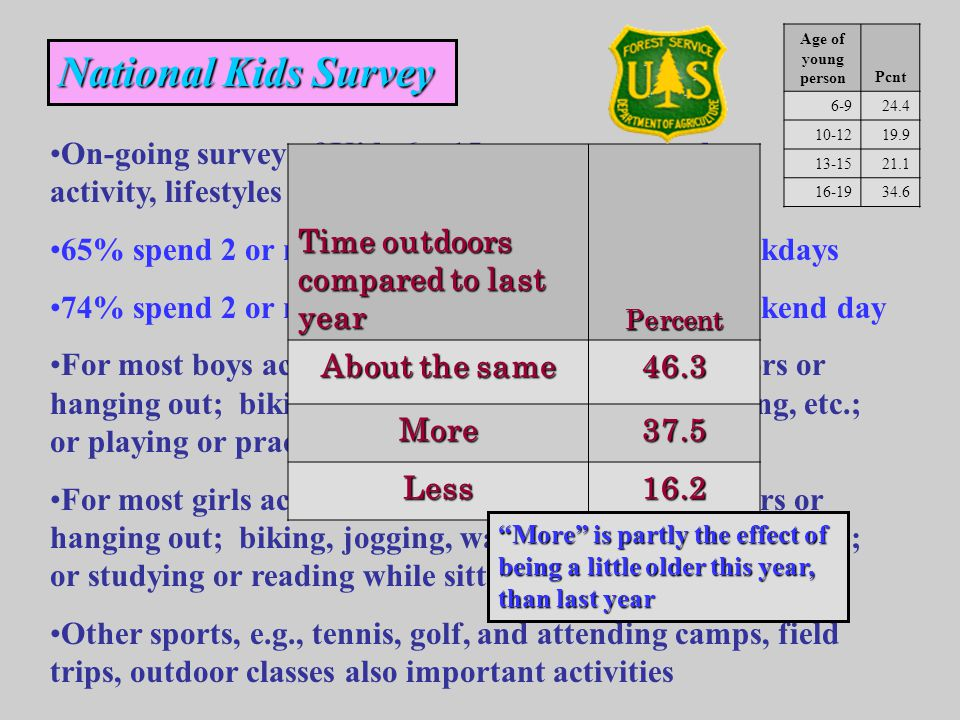 Age of young personPcnt National Kids Survey On-going survey of Kids 6 – 15 to measure outdoor activity, lifestyles and constraints 65% spend 2 or more hours outside on average weekdays 74% spend 2 or more hours outside on average weekend day For most boys activities include just playing outdoors or hanging out; biking, jogging, walking, skate boarding, etc.; or playing or practicing team sports For most girls activities include just playing outdoors or hanging out; biking, jogging, walking, skate boarding, etc.; or studying or reading while sitting outdoors Other sports, e.g., tennis, golf, and attending camps, field trips, outdoor classes also important activities Time outdoors compared to last year Percent About the same 46.3 More37.5 Less16.2 More is partly the effect of being a little older this year, than last year