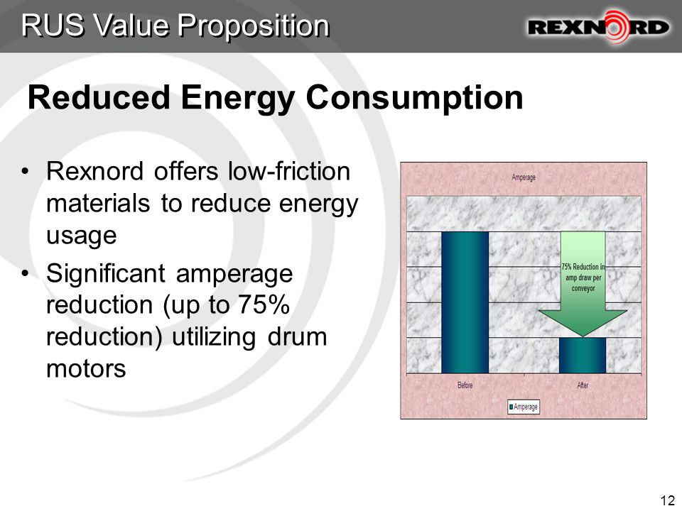 12 Rexnord offers low-friction materials to reduce energy usage Significant amperage reduction (up to 75% reduction) utilizing drum motors RUS Value Proposition Reduced Energy Consumption