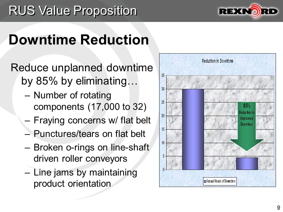 9 Reduce unplanned downtime by 85% by eliminating… –Number of rotating components (17,000 to 32) –Fraying concerns w/ flat belt –Punctures/tears on flat belt –Broken o-rings on line-shaft driven roller conveyors –Line jams by maintaining product orientation RUS Value Proposition Downtime Reduction