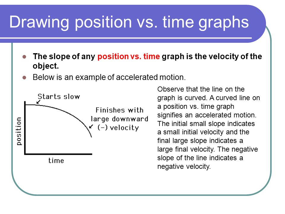 Drawing position vs. time graphs The slope of any position vs. time graph is the velocity of the object. Below is an example of accelerated motion. Ob