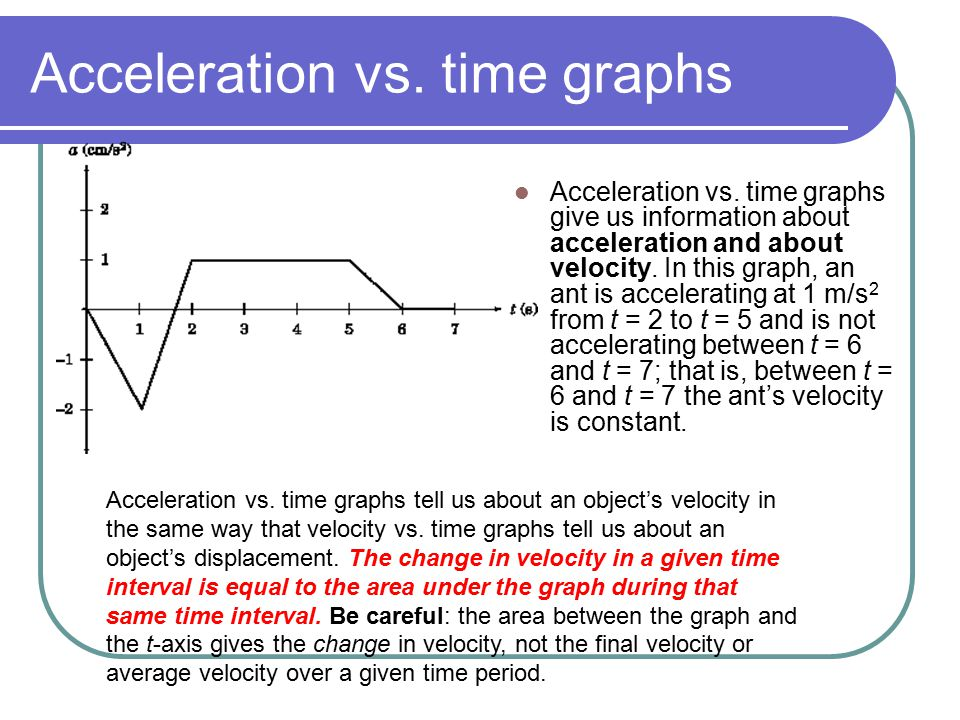Acceleration vs. time graphs Acceleration vs. time graphs give us information about acceleration and about velocity. In this graph, an ant is accelera