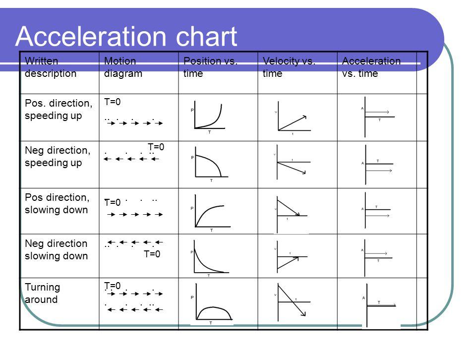 Acceleration chart Written description Motion diagram Position vs. time Velocity vs. time Acceleration vs. time Pos. direction, speeding up T=0..... N