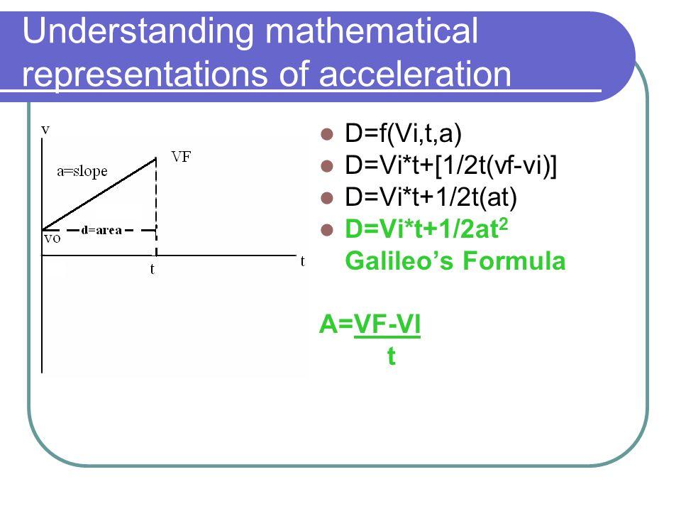 Understanding mathematical representations of acceleration D=f(Vi,t,a) D=Vi*t+[1/2t(vf-vi)] D=Vi*t+1/2t(at) D=Vi*t+1/2at 2 Galileo's Formula A=VF-VI t