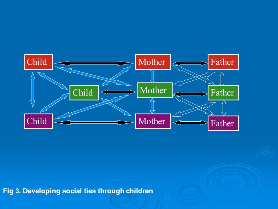Mother Child Mother Father Fig 3. Developing social ties through children