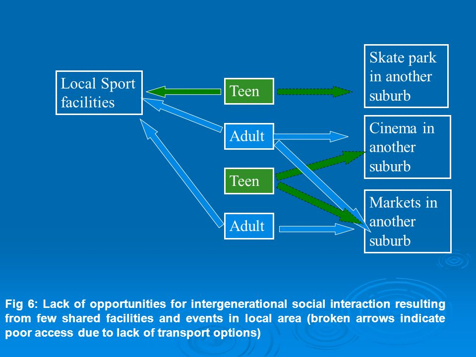 Teen Adult Teen Adult Markets in another suburb Local Sport facilities Skate park in another suburb Cinema in another suburb Fig 6: Lack of opportunities for intergenerational social interaction resulting from few shared facilities and events in local area (broken arrows indicate poor access due to lack of transport options)