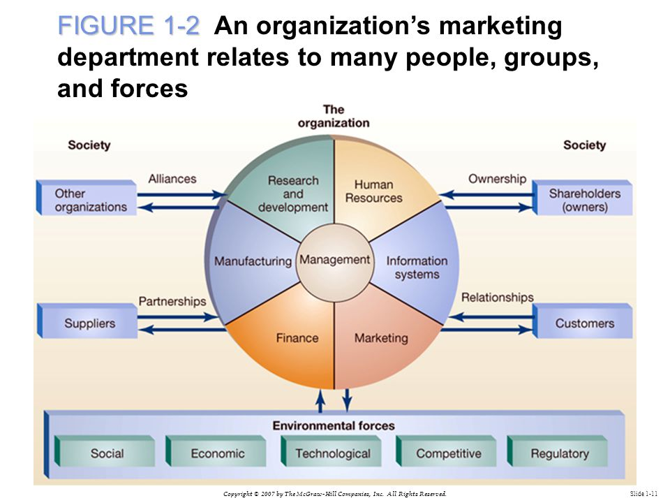 Copyright © 2007 by The McGraw-Hill Companies, Inc. All Rights Reserved. Slide 1-11 FIGURE 1-2 FIGURE 1-2 An organization's marketing department relat