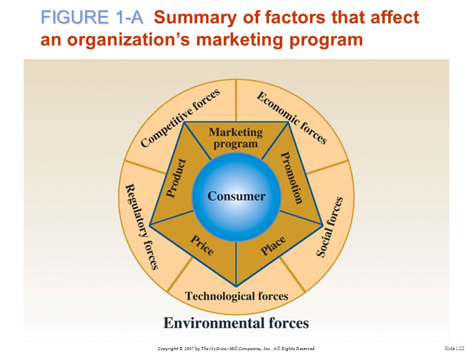 Copyright © 2007 by The McGraw-Hill Companies, Inc. All Rights Reserved. Slide 1-22 FIGURE 1-A FIGURE 1-A Summary of factors that affect an organizati
