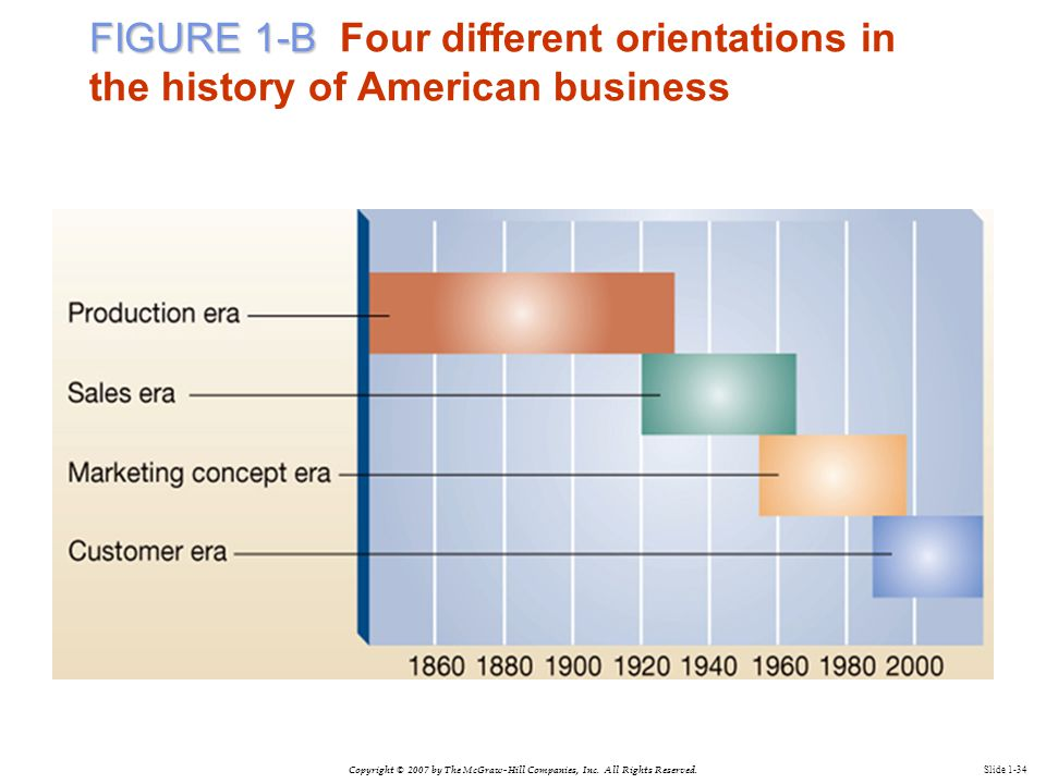 Copyright © 2007 by The McGraw-Hill Companies, Inc. All Rights Reserved. Slide 1-34 FIGURE 1-B FIGURE 1-B Four different orientations in the history o