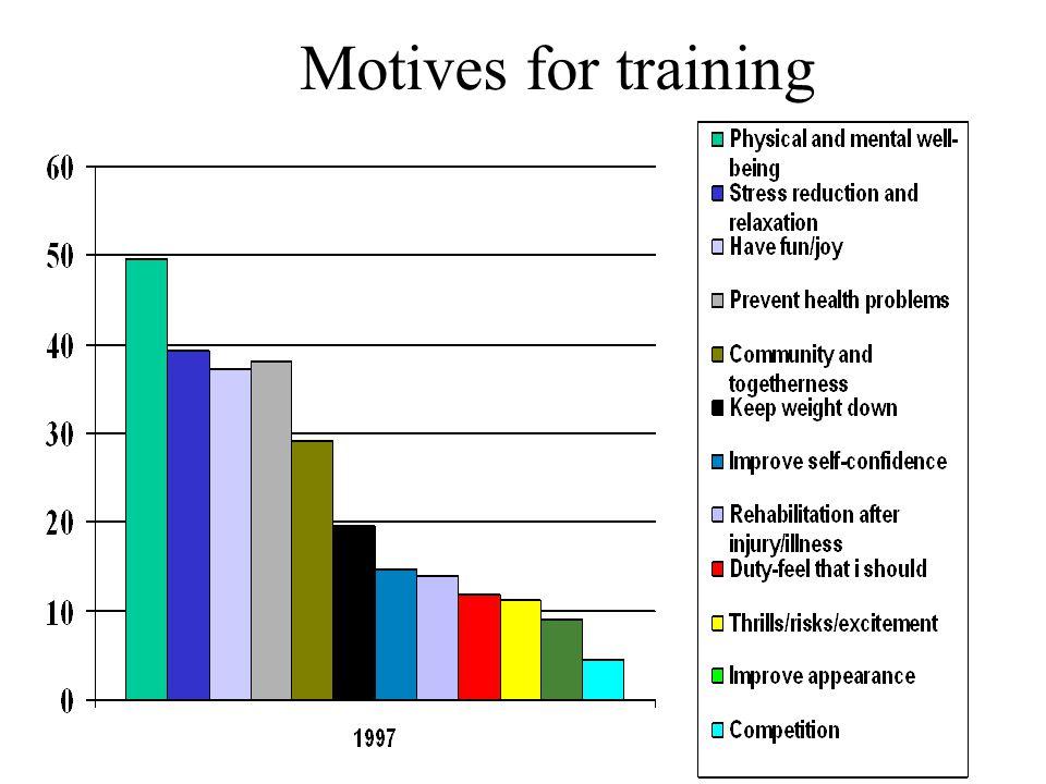 Motives for training