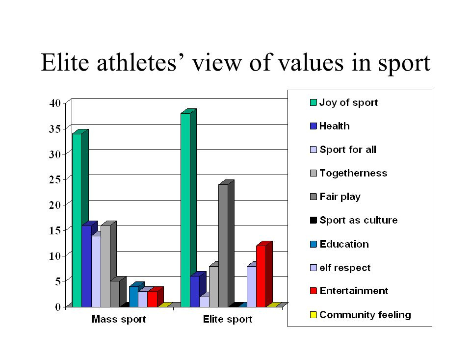 Elite athletes' view of values in sport