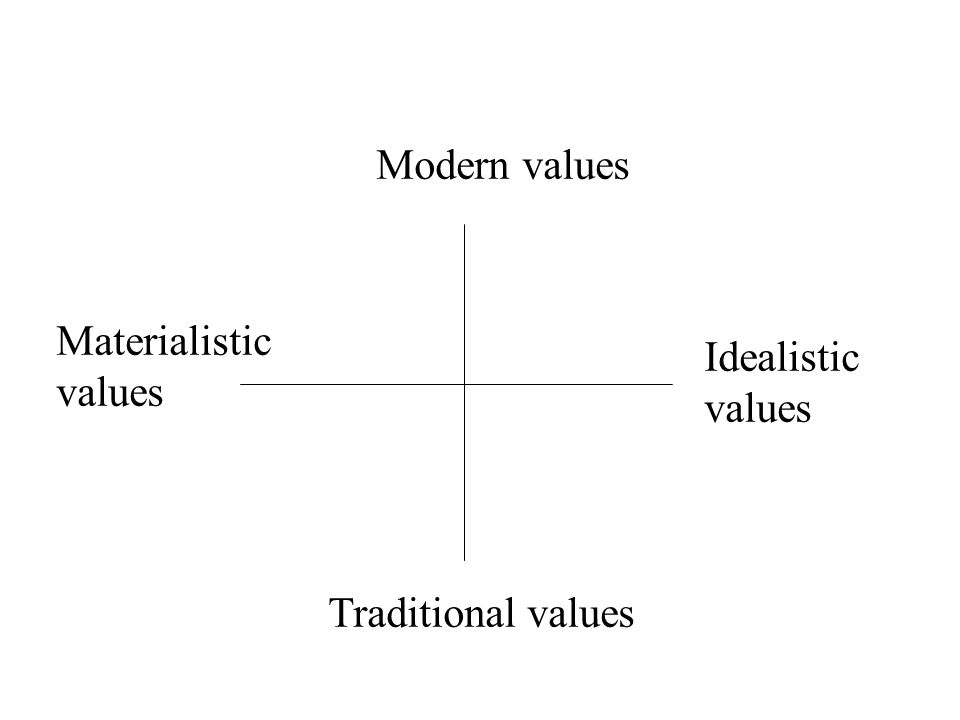 Modern values Traditional values Idealistic values Materialistic values