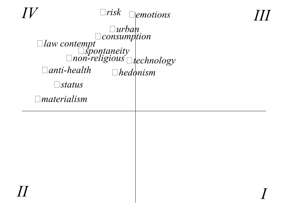materialism status anti-health emotions risk urban consumption hedonism technology spontaneity law contempt non-religious IV III I II