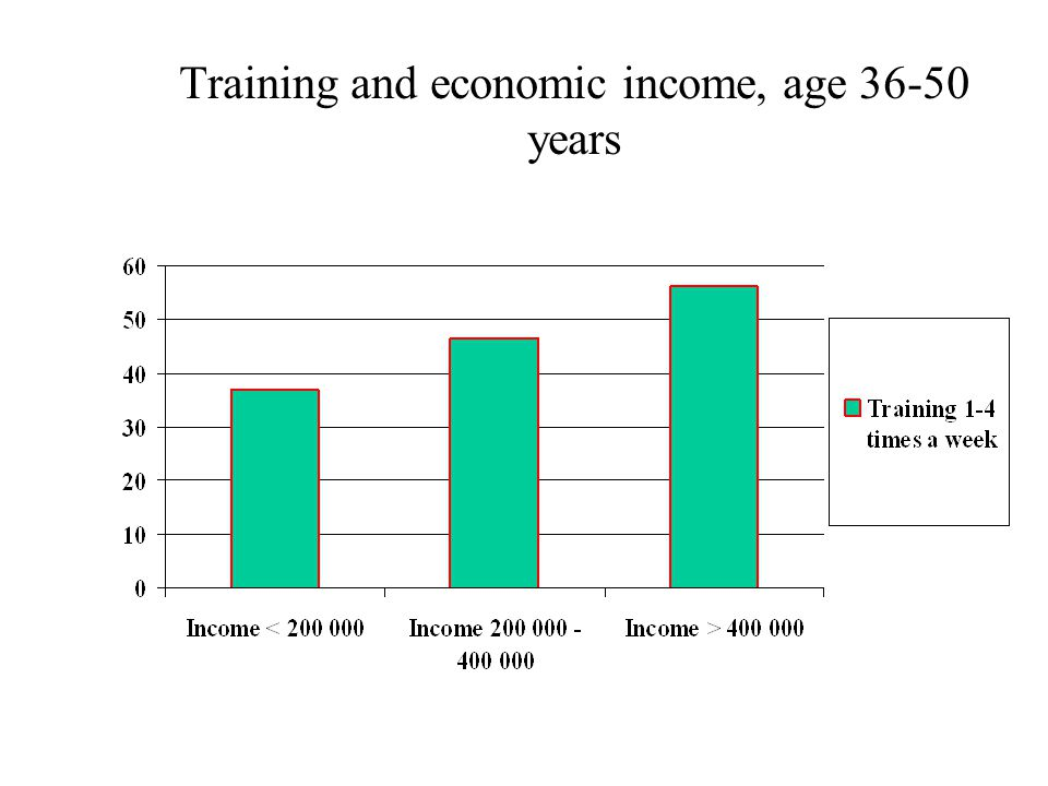 Training and economic income, age 36-50 years