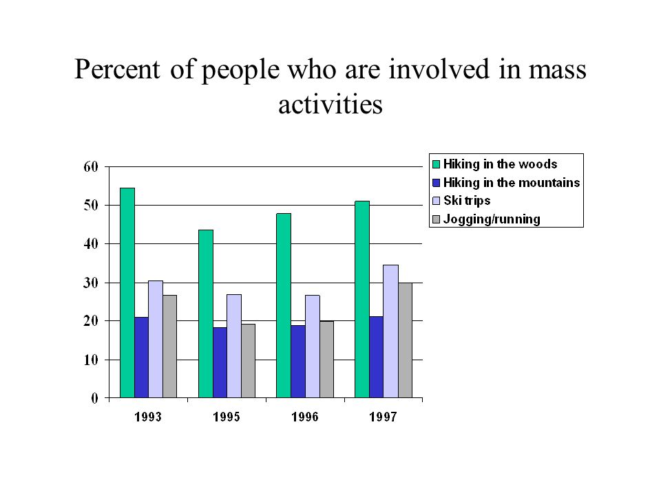 Norwegian Monitor 3000 persons interviewed - every second year A representative sample of the population above 15 years of age Demographic variables, values, attitudes and behavior Various areas of life, including sport practice