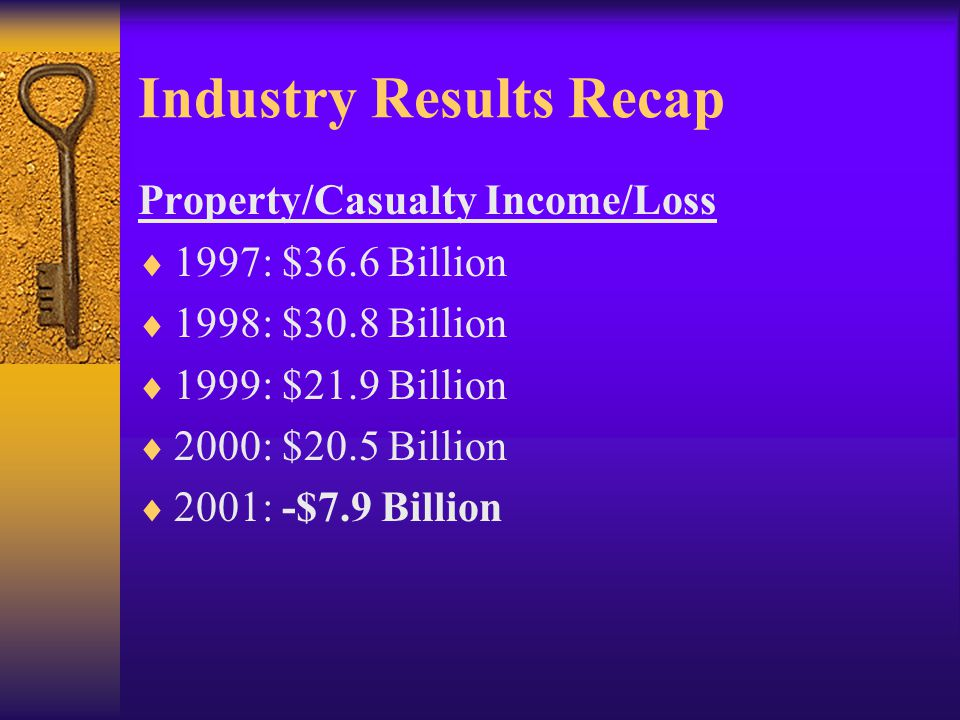 Property/Casualty Income/Loss  1997: $36.6 Billion  1998: $30.8 Billion  1999: $21.9 Billion  2000: $20.5 Billion  2001: -$7.9 Billion