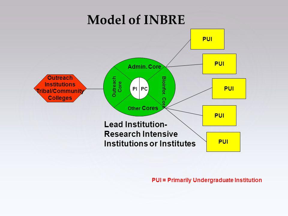 Model of INBRE Admin. Core Bioinfor.