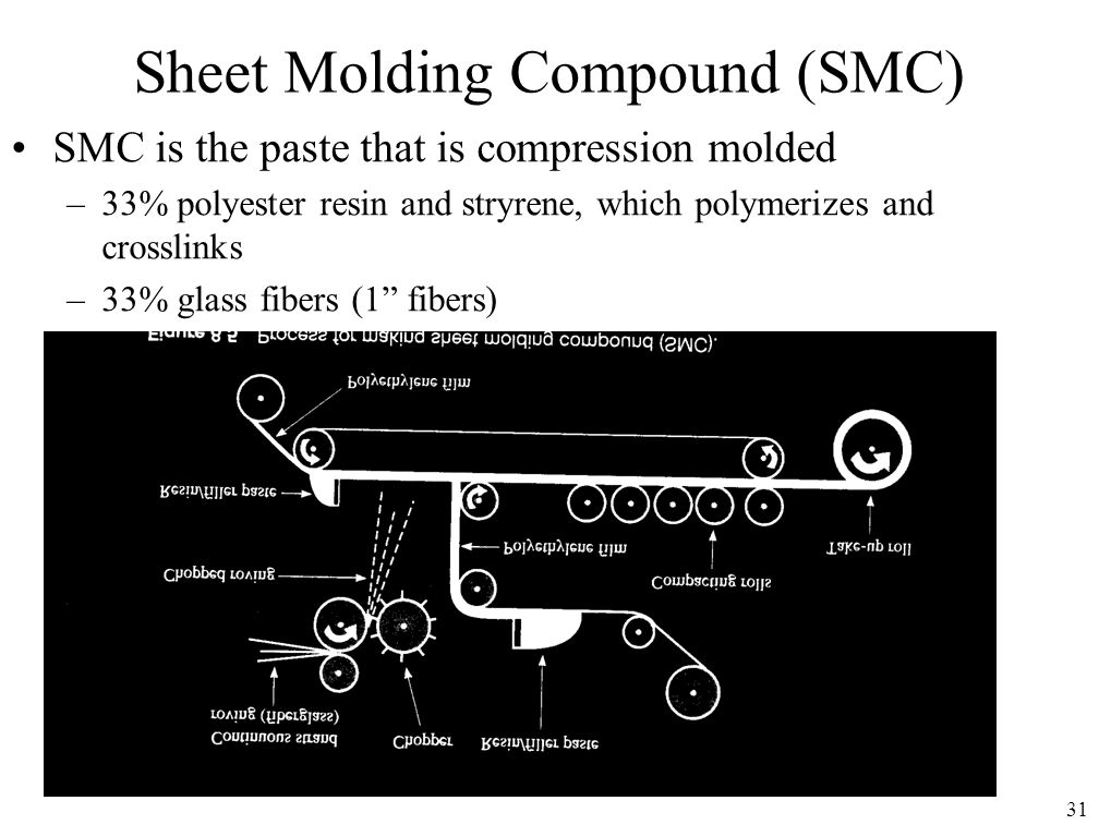 31 Sheet Molding Compound (SMC) SMC is the paste that is compression molded –33% polyester resin and stryrene, which polymerizes and crosslinks –33% glass fibers (1 fibers) –33% Calcium Carbonate