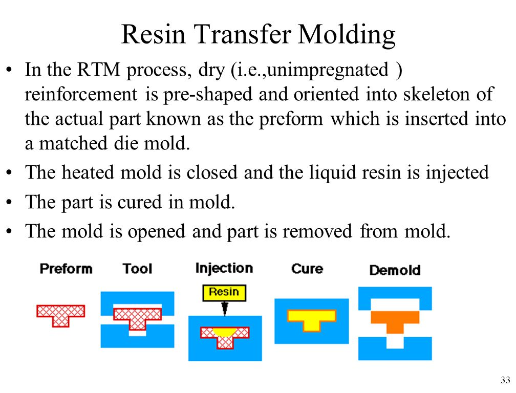 33 Resin Transfer Molding In the RTM process, dry (i.e.,unimpregnated ) reinforcement is pre-shaped and oriented into skeleton of the actual part known as the preform which is inserted into a matched die mold.