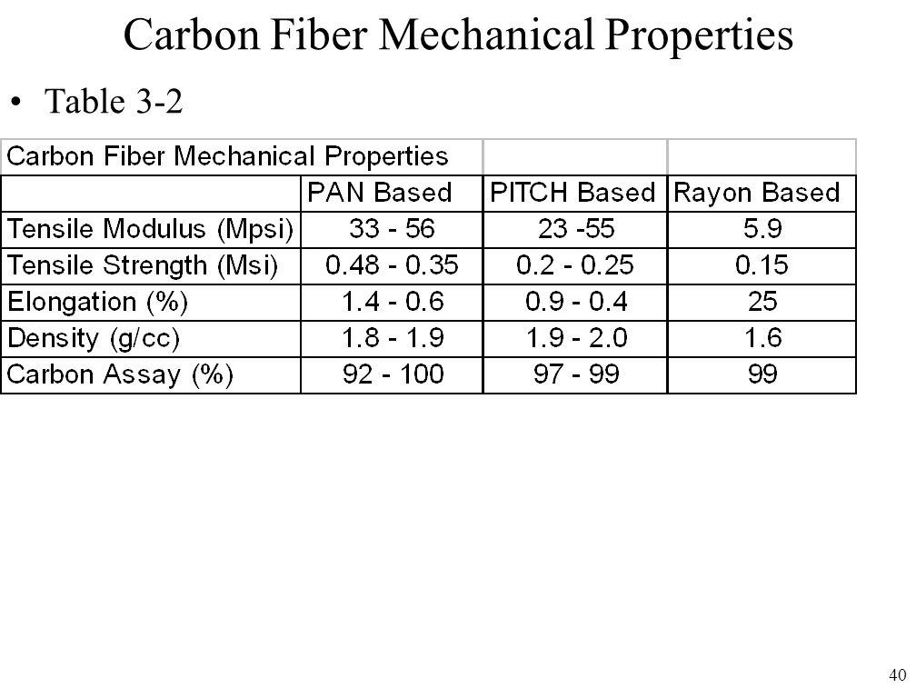 40 Carbon Fiber Mechanical Properties Table 3-2