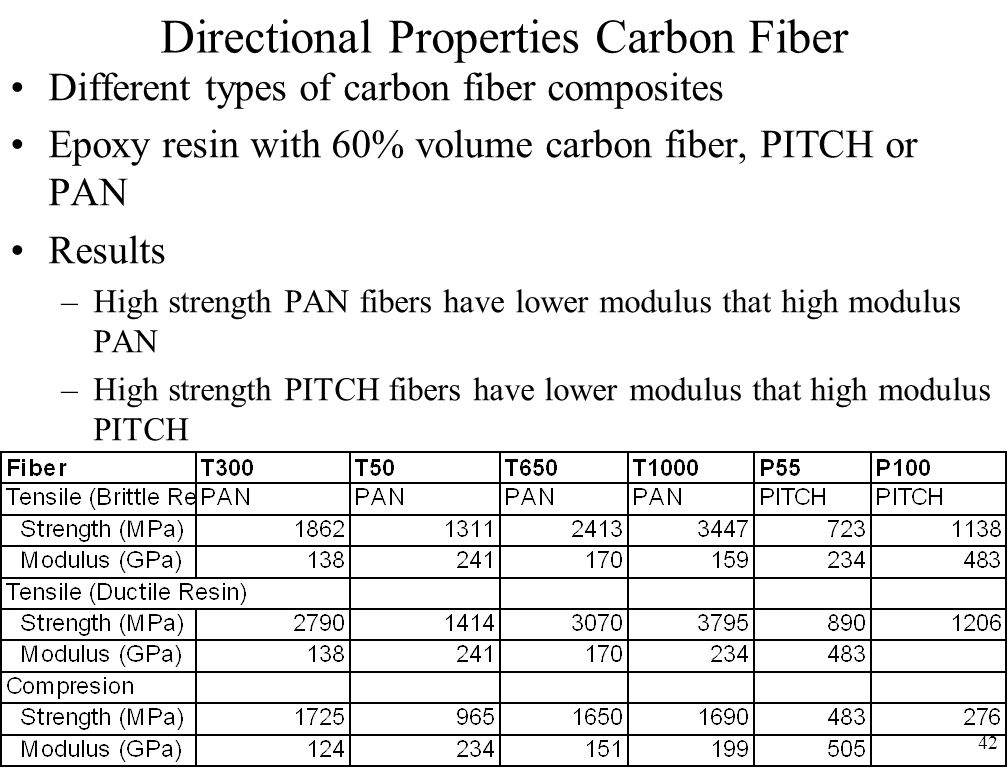 42 Directional Properties Carbon Fiber Different types of carbon fiber composites Epoxy resin with 60% volume carbon fiber, PITCH or PAN Results –High strength PAN fibers have lower modulus that high modulus PAN –High strength PITCH fibers have lower modulus that high modulus PITCH