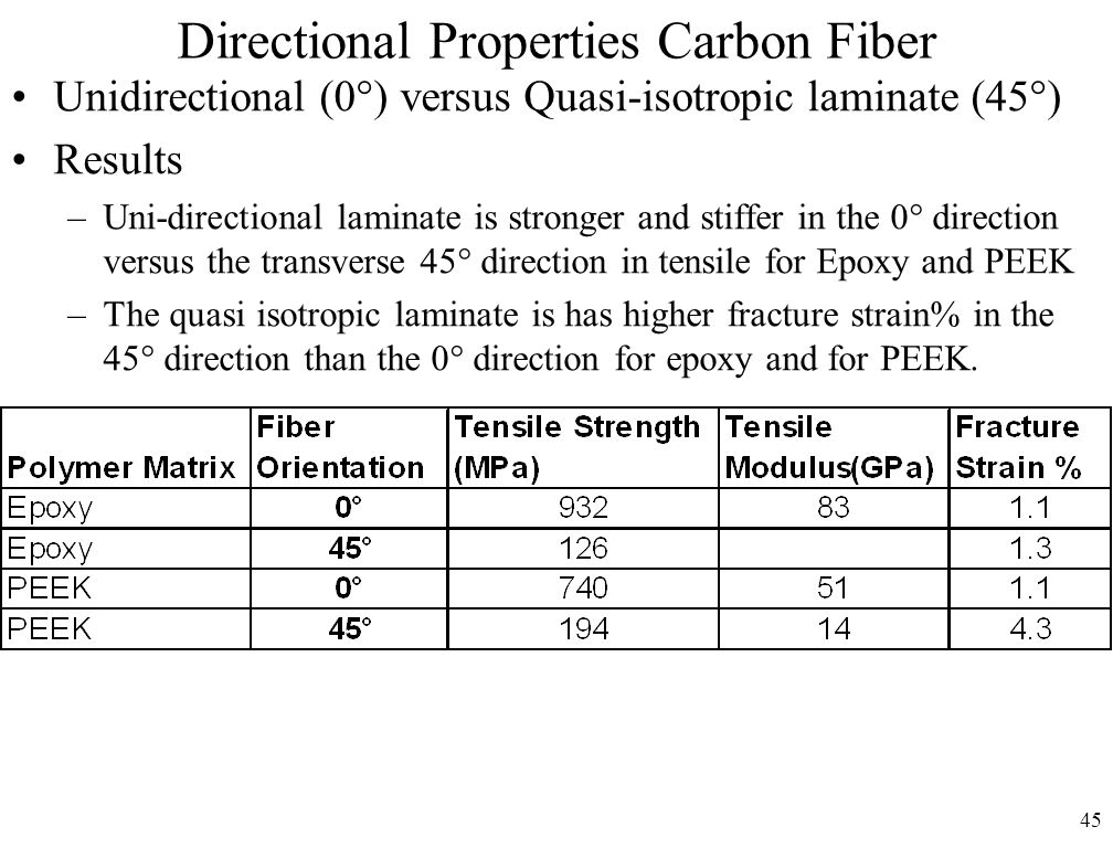 45 Directional Properties Carbon Fiber Unidirectional (0°) versus Quasi-isotropic laminate (45°) Results –Uni-directional laminate is stronger and stiffer in the 0° direction versus the transverse 45° direction in tensile for Epoxy and PEEK –The quasi isotropic laminate is has higher fracture strain% in the 45° direction than the 0° direction for epoxy and for PEEK.