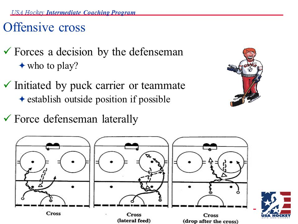 USA Hockey Intermediate Coaching Program Offensive cross Forces a decision by the defenseman  who to play.
