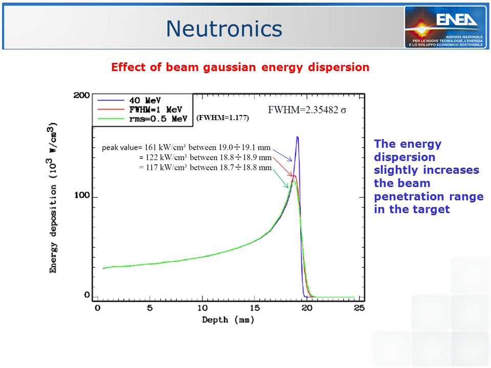 Effect of beam gaussian energy dispersion (FWHM=1.177) The energy dispersion slightly increases the beam penetration range in the target Neutronics