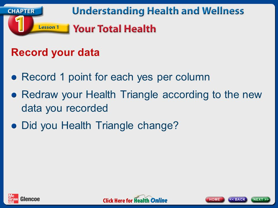Record your data Record 1 point for each yes per column Redraw your Health Triangle according to the new data you recorded Did you Health Triangle cha